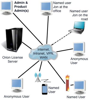Software License Server | Flexible & Secure | Agilis Software