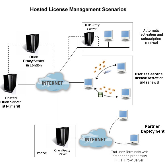 hosted_license_mgmt_scenario